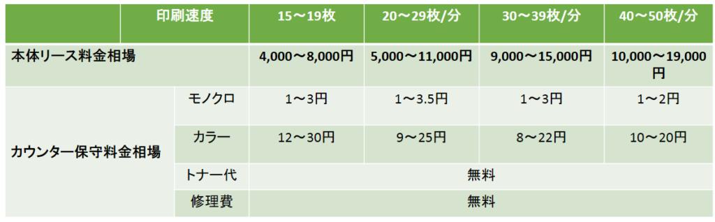 複合機リースの相場(「本体リース料金」+「保守料金」)